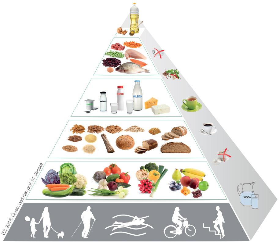 Makaron na piramidzie żywieniowej